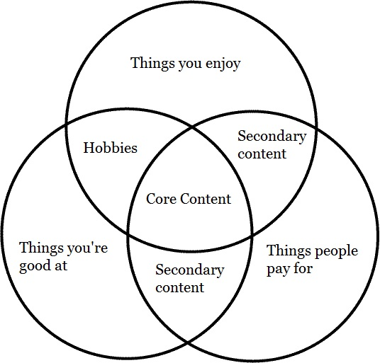 Find your core content